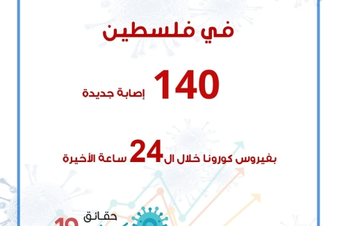 144 إصابة جديدة بفيروس كورونا خلال ال 24 ساعة الأخيرة
