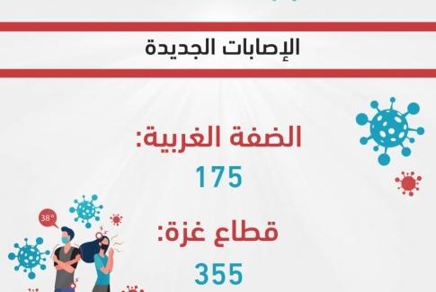 7 حالات وفاة و 530 إصابة جديدة بفيروس كورونا في فلسطين خلال ال24 ساعة الماضية